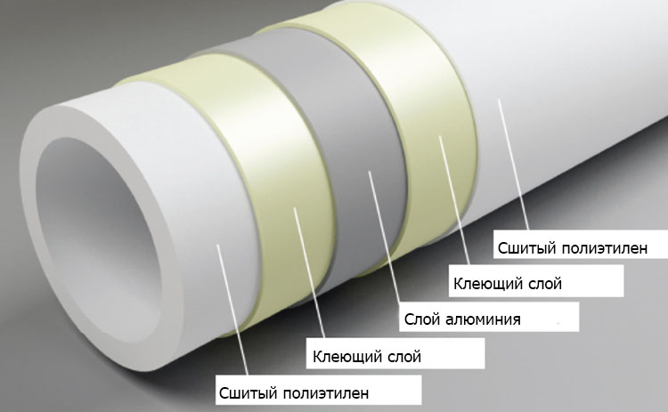 Строение металлопластиковой трубы