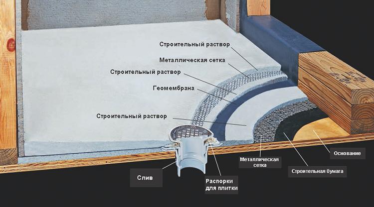 Схема строительства поддона
