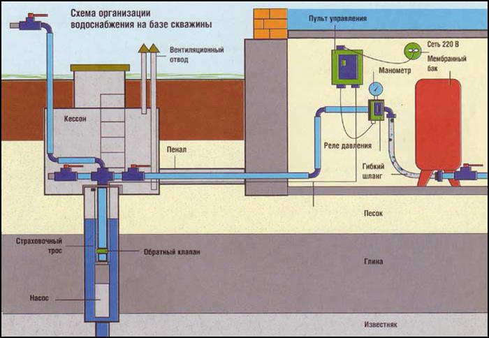 Схема скважины для воды и ее обустройство в разрезе