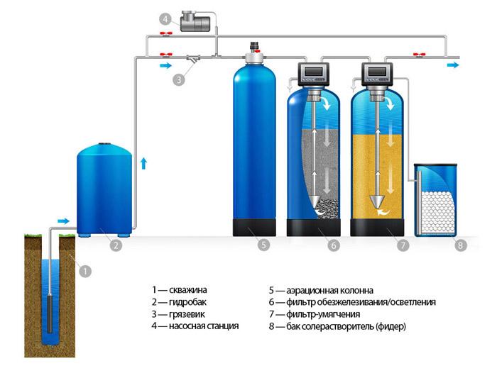 Комплексная засыпная реагентная система очищения воды из колодцев и скважин