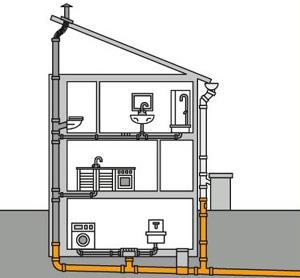 Схема разводки вентилируемой фановой трубы