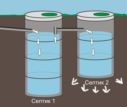 Схема перелива между септиками из бетона