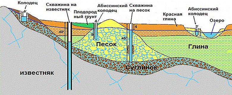Схема размещения абсиинского колодца на грунт