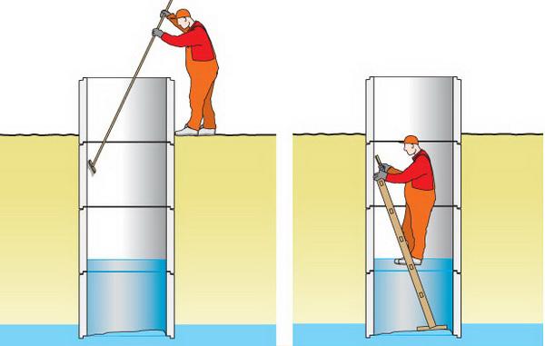 Схема ручной чистки колодца при помощи швабры и лестницы