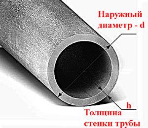 стальная труба в разрезе - наружный диаметра и толщина стенки
