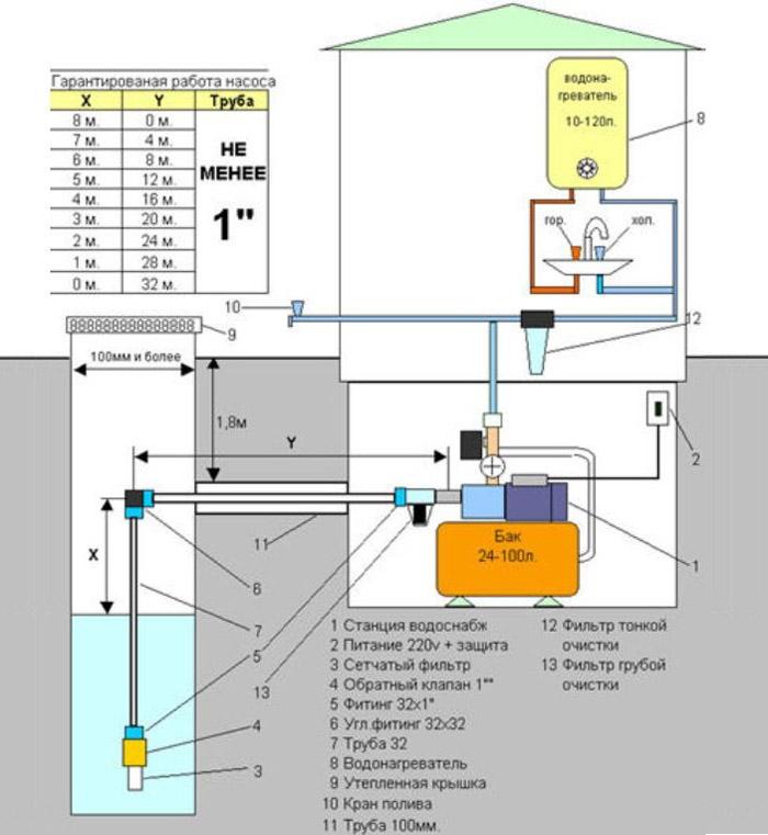Схема подключения станционного устройства к водоему колодца