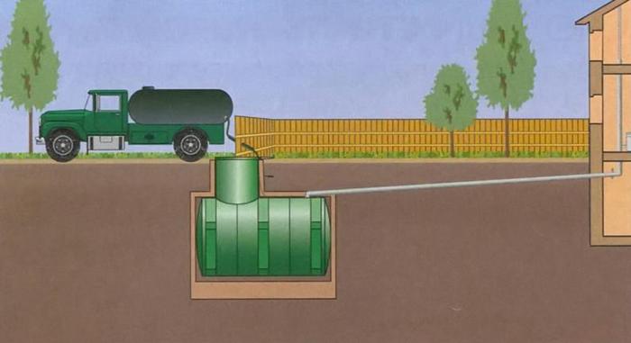 Схема расположения выгребной ямы относительно дома