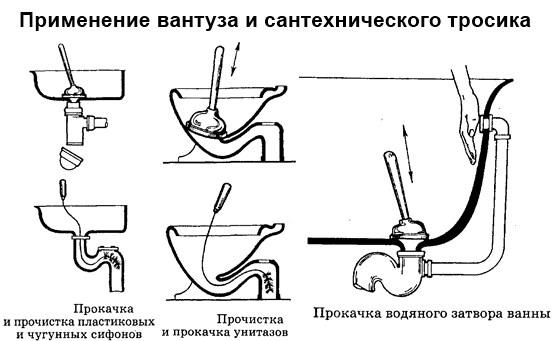 Прочистка канализации вантузом и ручным стальным тросом