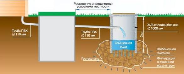 Схема двухкамерного септика с оседанием в грунт