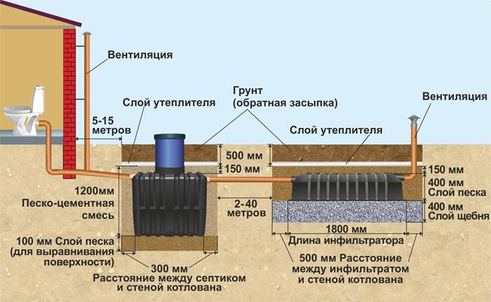 Схема установки септика Танк