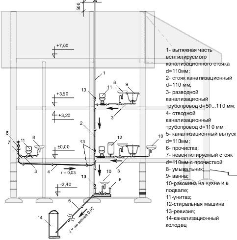 Схема разводки канализации в частном загородном доме