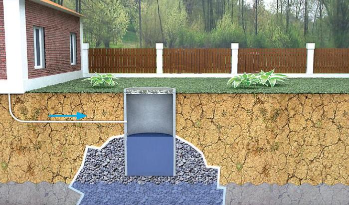 Схема выгребной ямы на щебень без дна