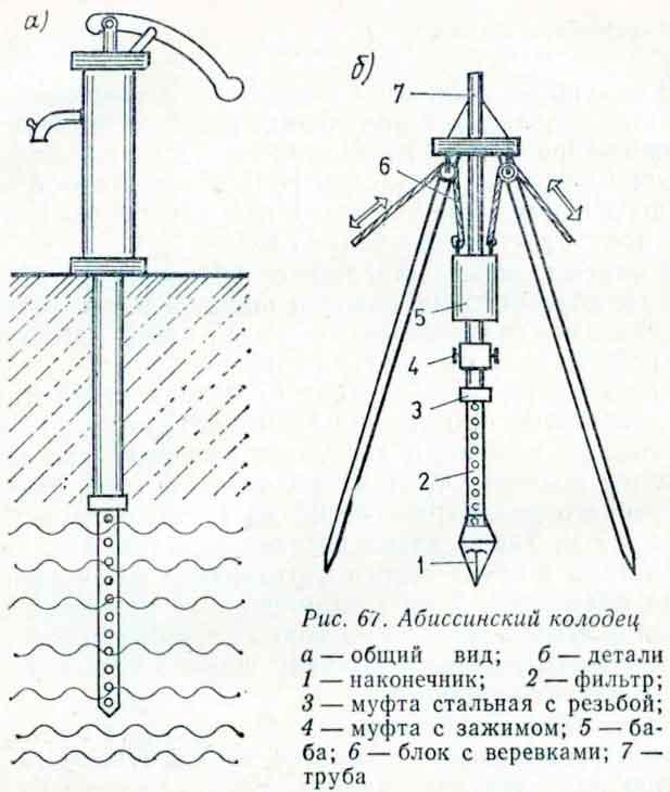 Основные элементы абсиинского колодца