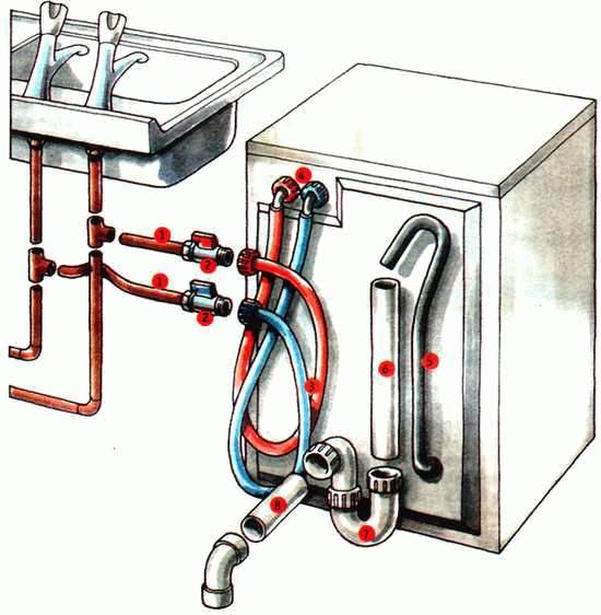 Схема подключения стиральной машины к водопроводу