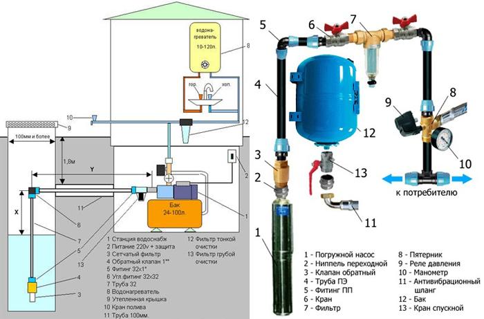 Схема подключения скважины или колодца для водоснабжения дома