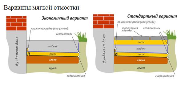 Устройство и гидроизоляция стандартной и экономичной отмостки в разрезе