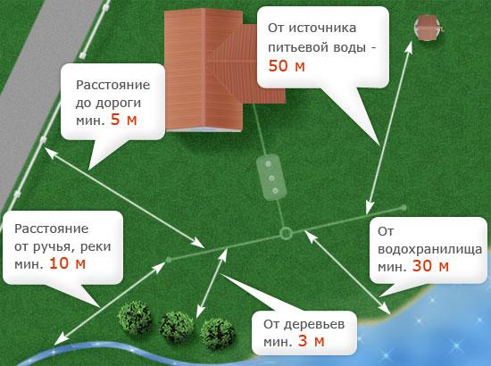 Расстояние между стоками и охранной зоной водопроводов