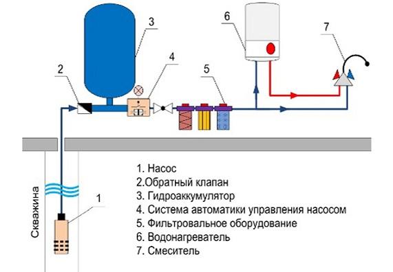 Схема оборудования для водоснабжения загородного дома