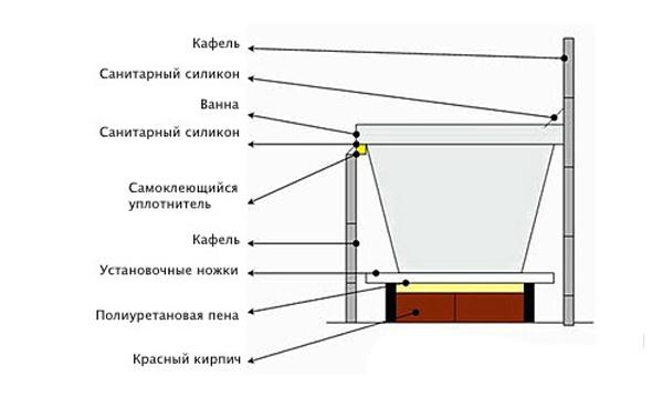 Схема установки экрана