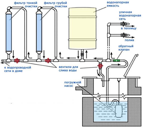 План системы дачного водопровода с погружной помпой