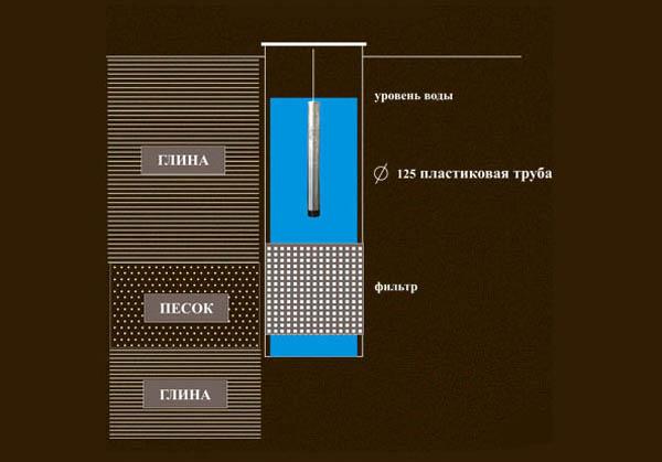 Схема расположения водного фильтра