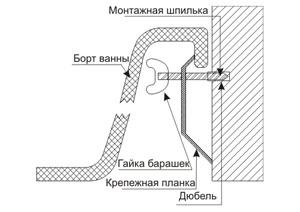 Схема крепления ванны к стене