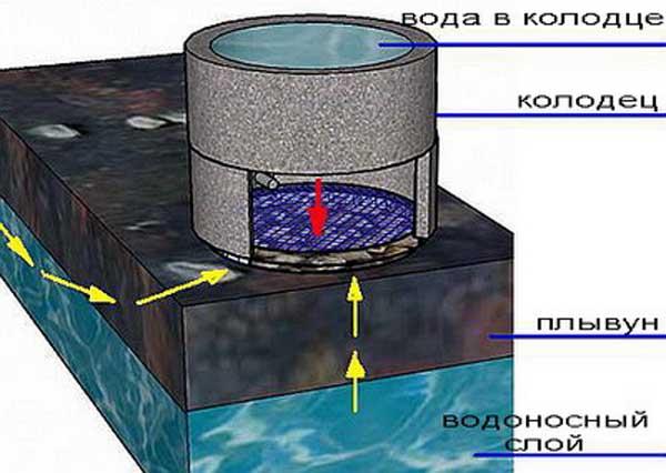 Расположение плывуна и воды