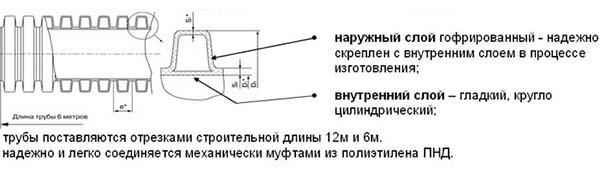 Двухслойная гофрировання труба - схема