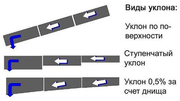 Виды уклона для ливневой канализации