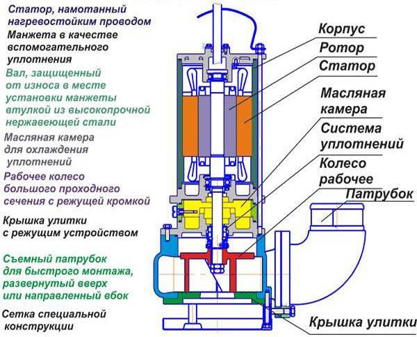 Фекальный насос - устройство