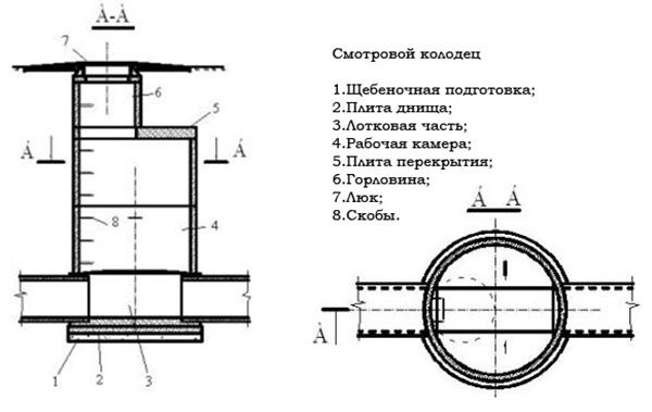 Смотровой колодец - схема