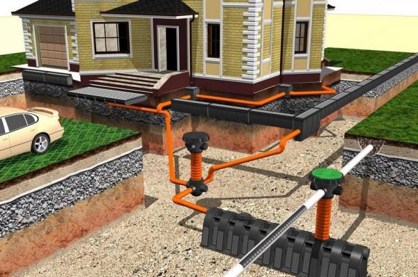 Глубинная система отведения дождевой воды