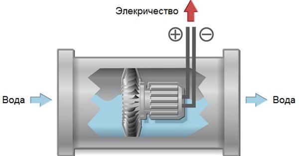 Газовая колонка с гидрогенератором