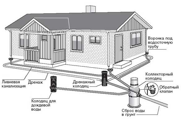 Ливневая канализация в частном доме