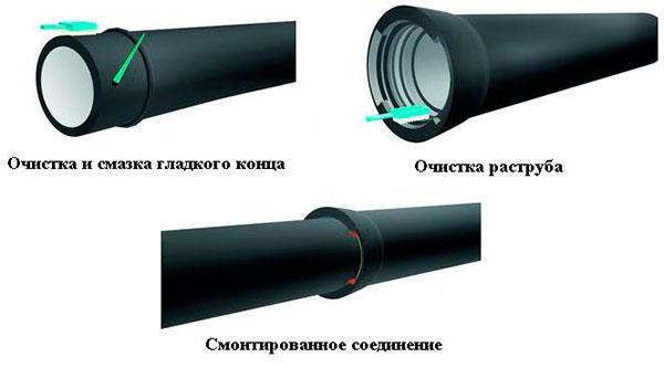 Этапы монтажа чугунных труб