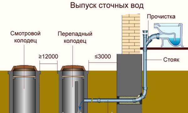 Выпуск сточных вод