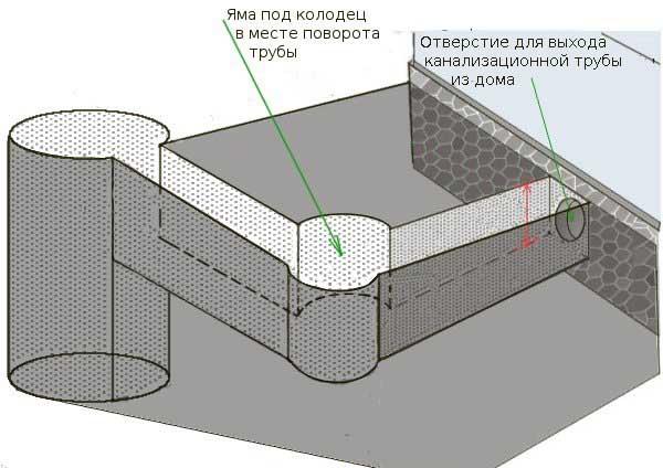 Отверстие для выхода канализационной трубы