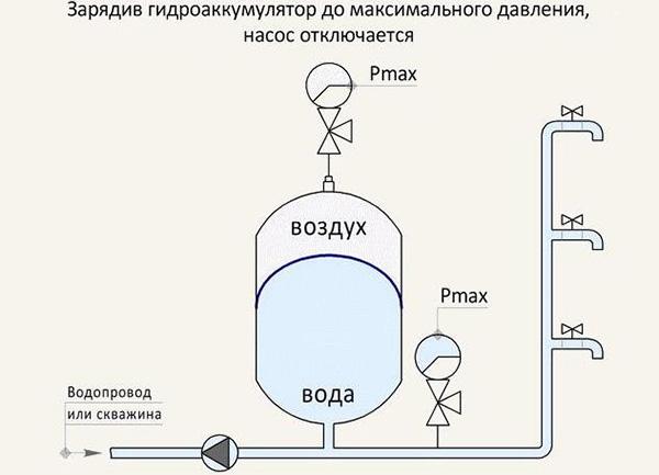 Принцип работы насоса с гидроаккумулятором