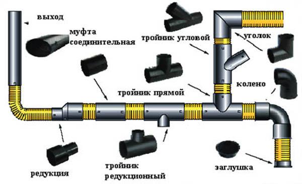 Полипропиленовые трубы - схема соединения