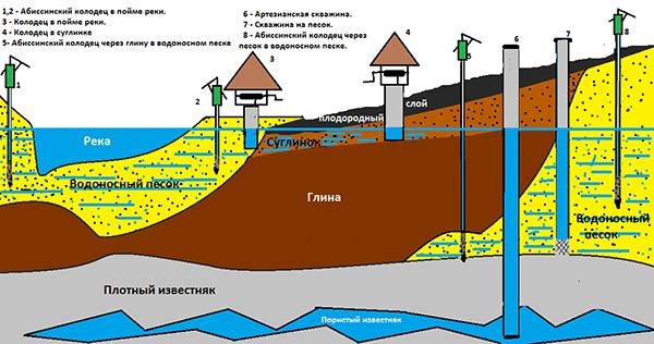 Схемы геологии абиссинского колодца