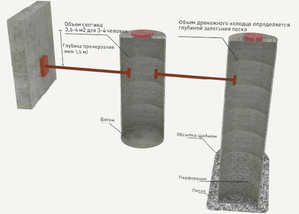 Схема сливной ямы своими руками