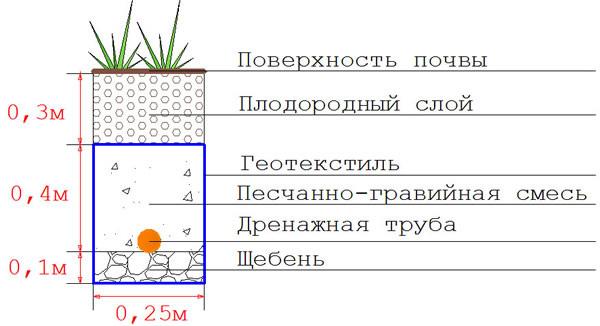 Дренажная яма - устройство