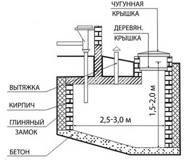 Устройство выгребной ямы из кирпича