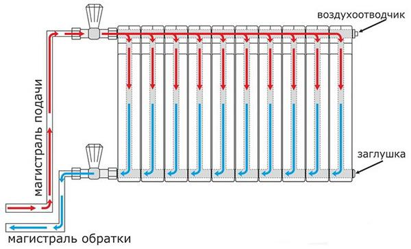 Боковое одностороннее подключение радиатора