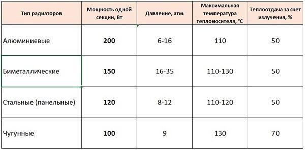 Радиаторы отопления - характеристики