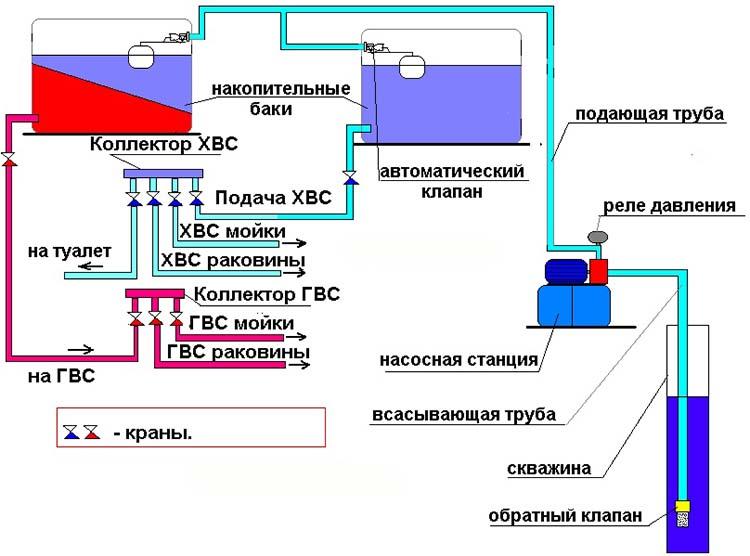 Система водоснабжения с двумя баками