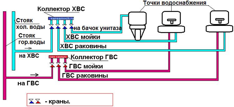 Коллекторная разводка ПП-труб