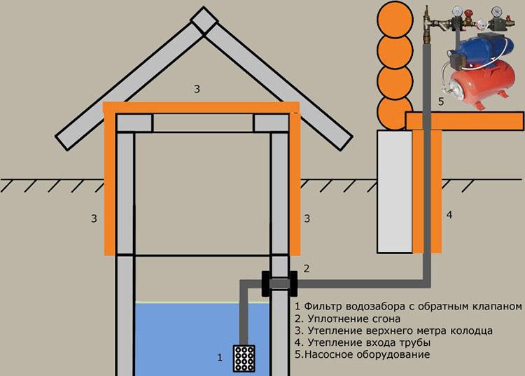 Схема подводки воды в дом из колодца