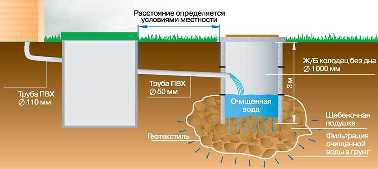Очистная система из бочки и бетонного колодца