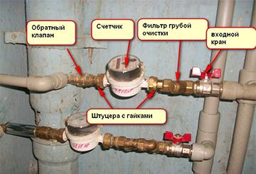 Монтаж водяного счетчика